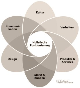 Holistic Solutions